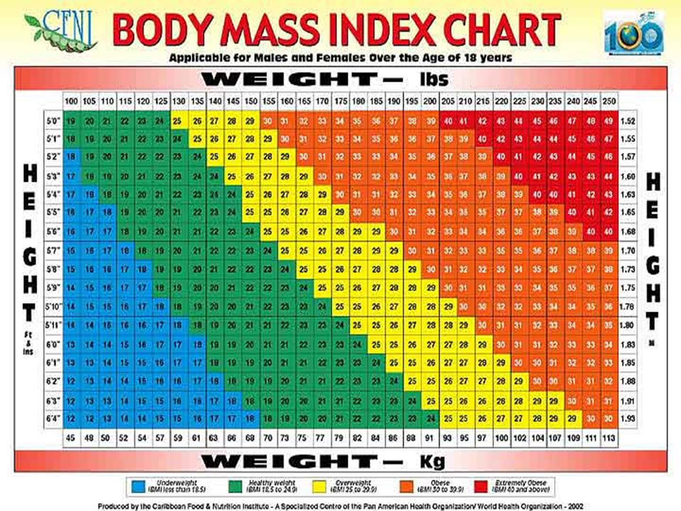 Should Our Goal Be To Achieve A Normal Body Mass Index Bmi