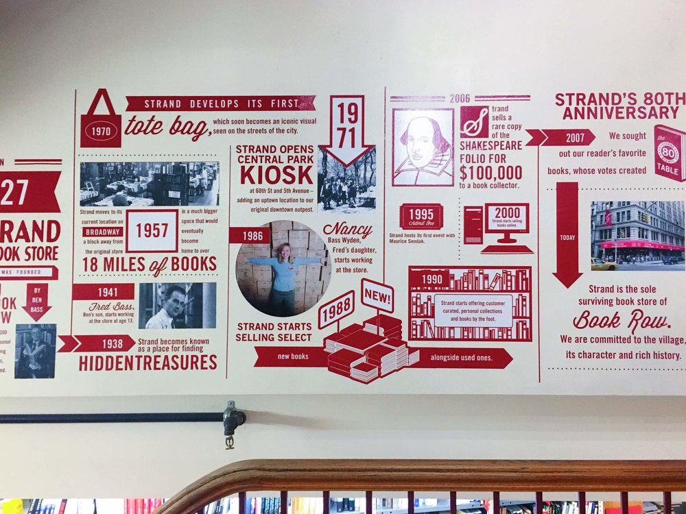 a handy timeline you can check out on your way down to the basement!