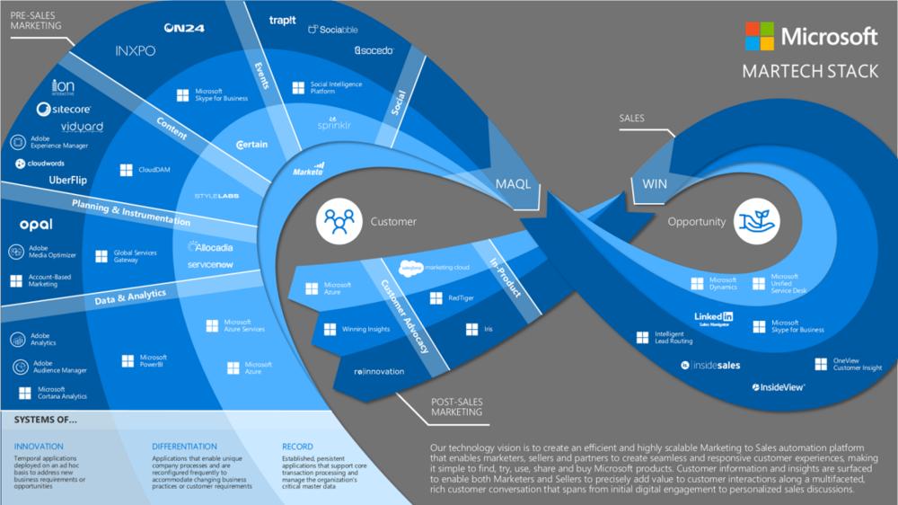 Ecosistema de Mercadeo y Ventas Microsoft