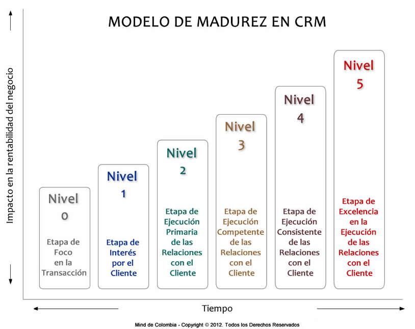 Modelo de Madurez de CRM