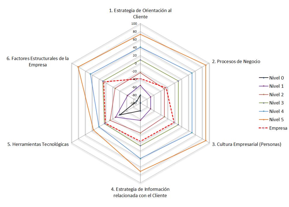 Diagnostico de CRM Mind de Colombia