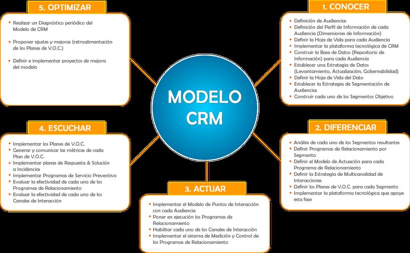 Modelo de Relacionamiento con el Cliente CRM Mind de Colombia