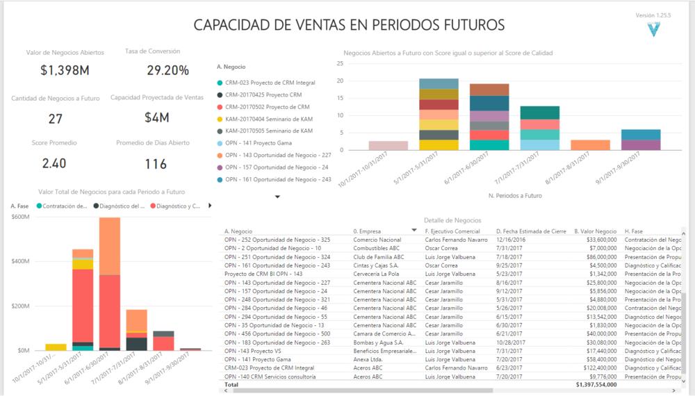 Capacidad de Ventas a Futuro en VisualSale