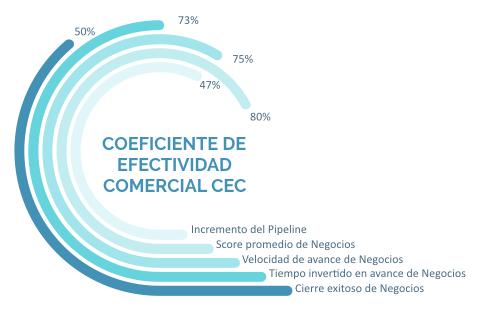 Coeficiente de Efectividad Comercial
