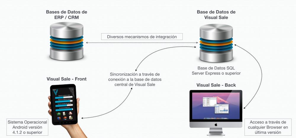 Arquitectura de VisualSale