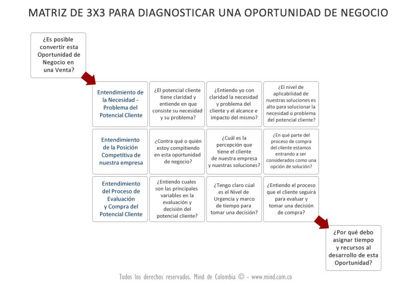 Matriz_3x3 para calificar Oportunidades de Negocio