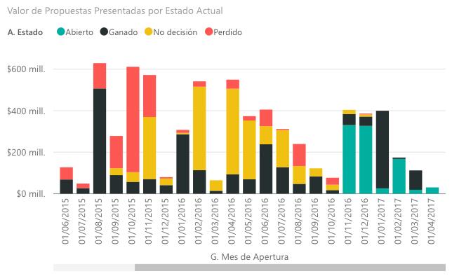 Crecimiento del Pipeline de Ventas