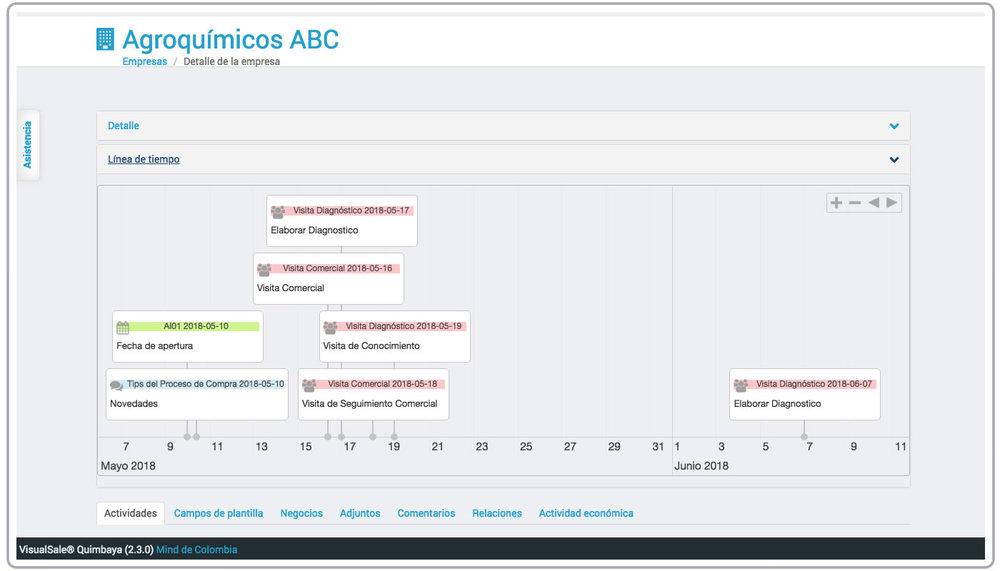 Timeline Empresa VisualSale CRM.jpg