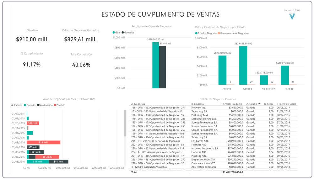 Cumplimiento Objetivos BI Asesor VisualSale CRM.jpg