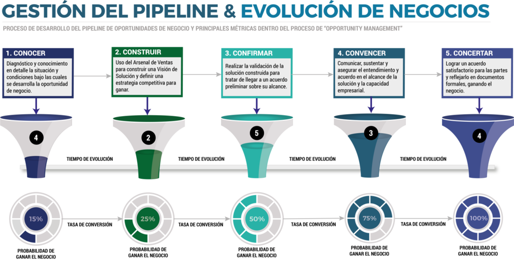 Pipeline de Ventas CinCo VisualSale CRM.png