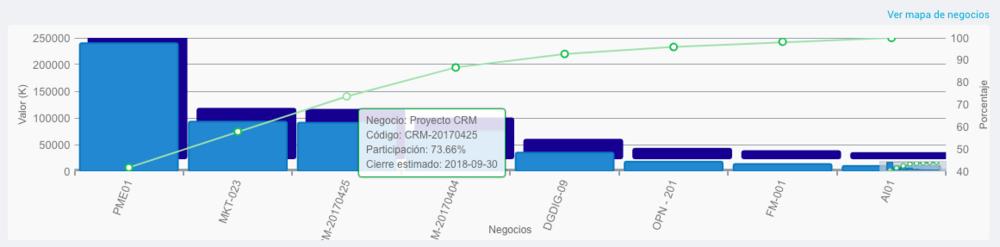 Paretto de Negocios VisualSale CRM.png