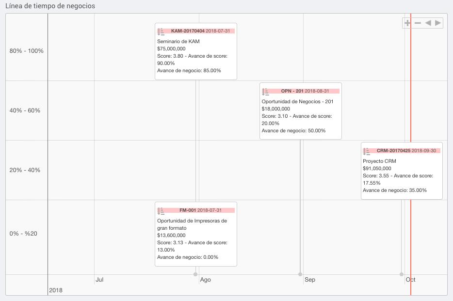 Timeline Negocios VisualSale CRM.png