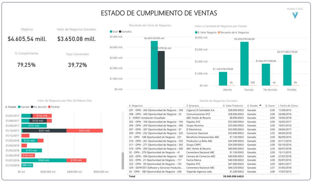 BI Cumplimiento de Ventas VisualSale CRM.jpg