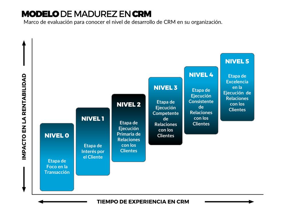 Modelo de Madurez CRM VisualSale CRM.png