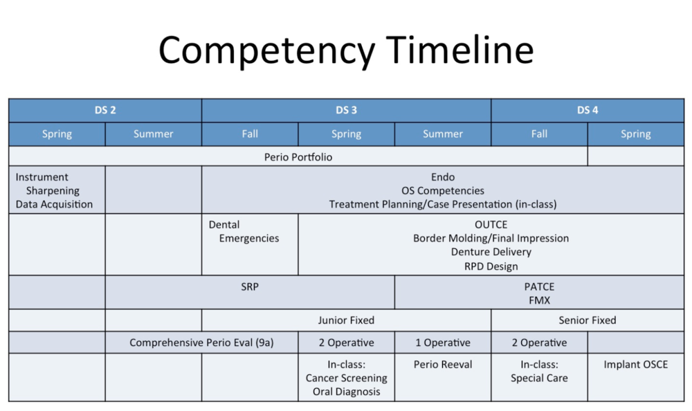 Competency Timeline.png