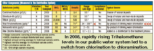 "Our 2008 annual water report  showed the effects of the ""super salty"" Marcellus shale brine being dumped into the Monongahela River, creating what one reporter referred to as "" chunky water ."" Ongoing problems with rising total trihalomethane levels necessitated a switch to chloramination. Now, the water company has to perform a ""chlorine burn"" once a year, throughout our South Hills water system, to clean-up anything the chloramine may have left behind, since it's not as effective a disinfectant (or disinfestant) as chlorine."