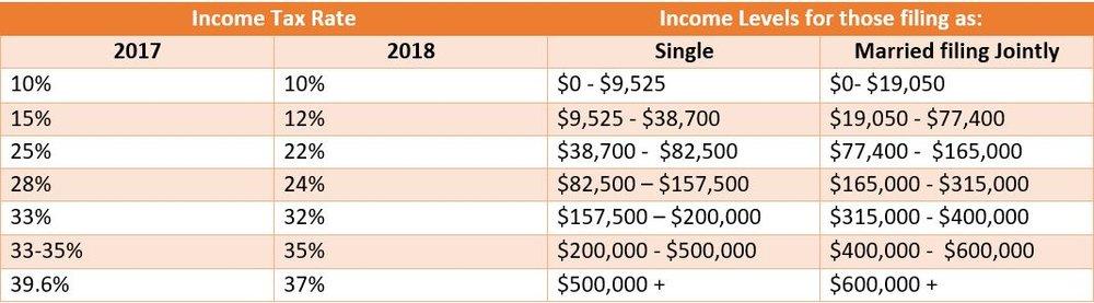2018 Tax Bracket.JPG