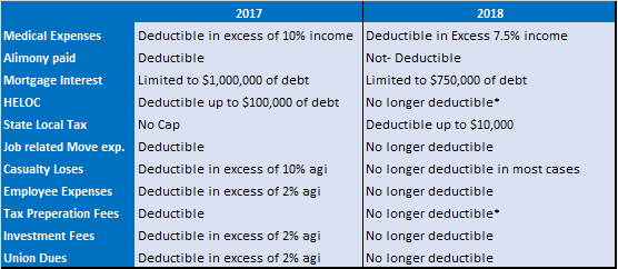 * HELOC is still deductible if used for improvements to your home or to purchase a rental property  *Tax preparation fees are still deducitble as a business expense