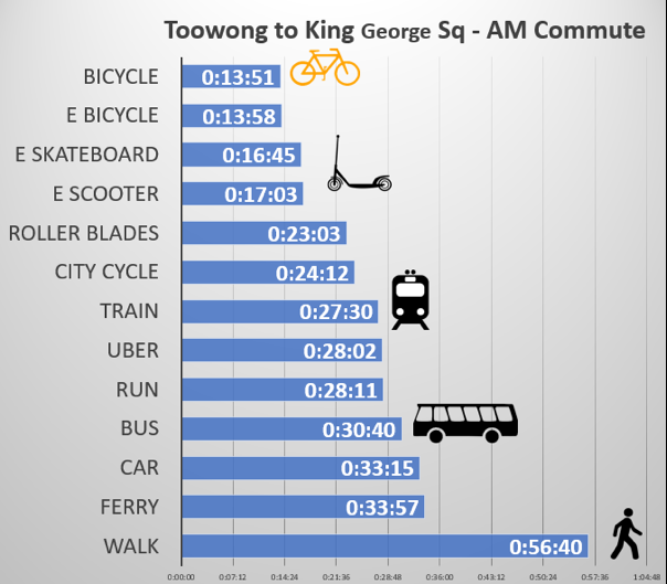 Figure 3 – Commute Times