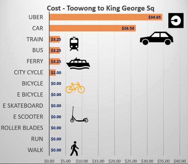 Figure 5 – Trip Costs