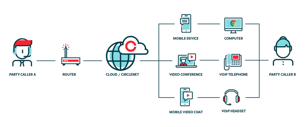 circlenet-how-voip-works.png