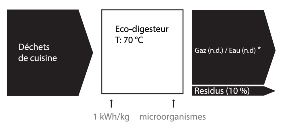 eco-digestion shéma 2.PNG
