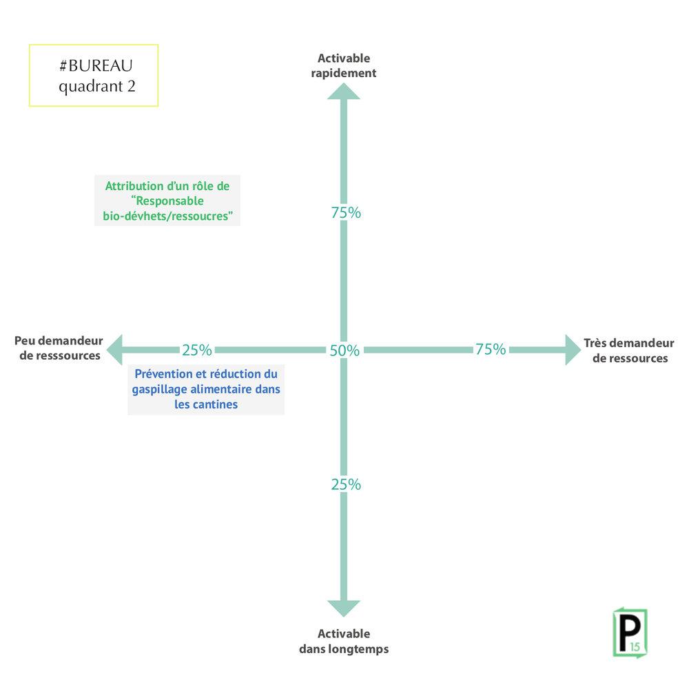 Bur cadr 2 Cadrants_phosphore14.jpg