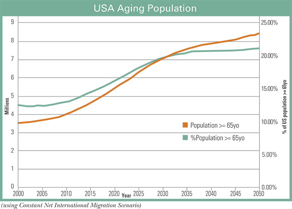 USA Aging Population.png