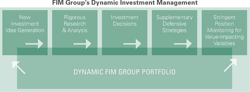 FIM-DynamicManagement.png