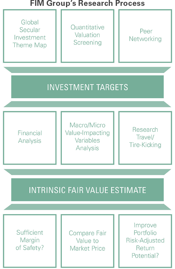 FIM-ResearchProcess.png