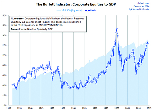BuffettIndicator.jpg
