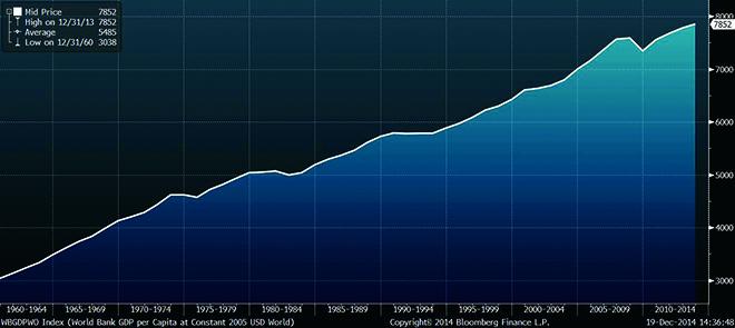 Pauls-Chart-WBGDPWO.jpg