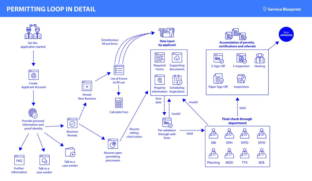 future service blueprint and loop v3_Page_2.jpg