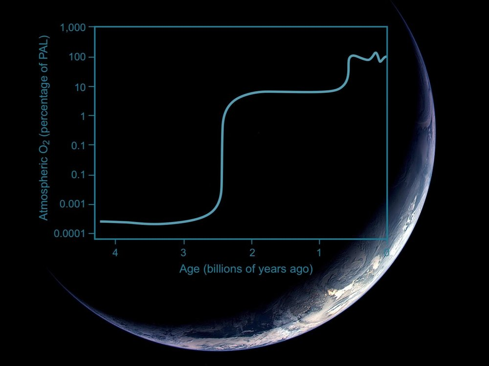 """Above:  A simplified illustration of Earth's atmospheric O2 content through geologic time. The initial oxygenation of Earth's atmosphere is thought to have taken place roughly 2.3 billion years ago, during an event dubbed """"The Great Oxidation Event"""" (GOE). Atmospheric O2 did not reach levels comparable to today until well after this, however, sometime 600 - 400 million years ago."""