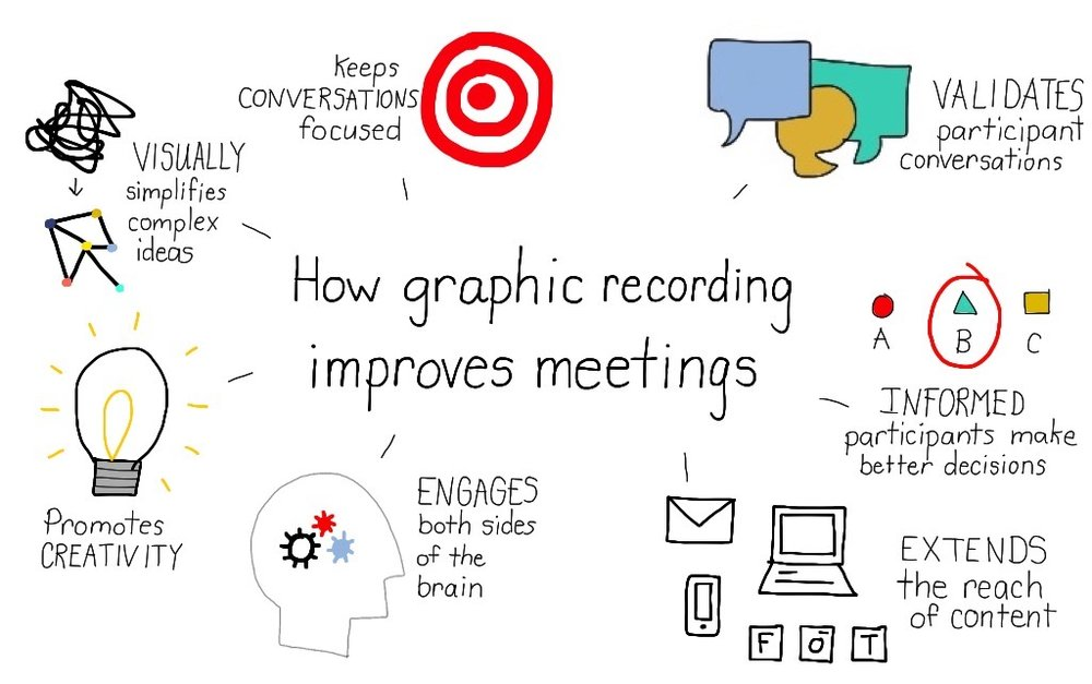 benefits of graphic_recording.jpg