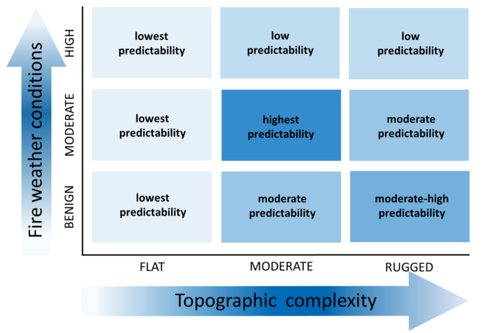 Researchers at OSU have developed a conceptual and modeling framework for predicting refugia as a function of these persistent landscape features. (Krawchuk et al. 2016)
