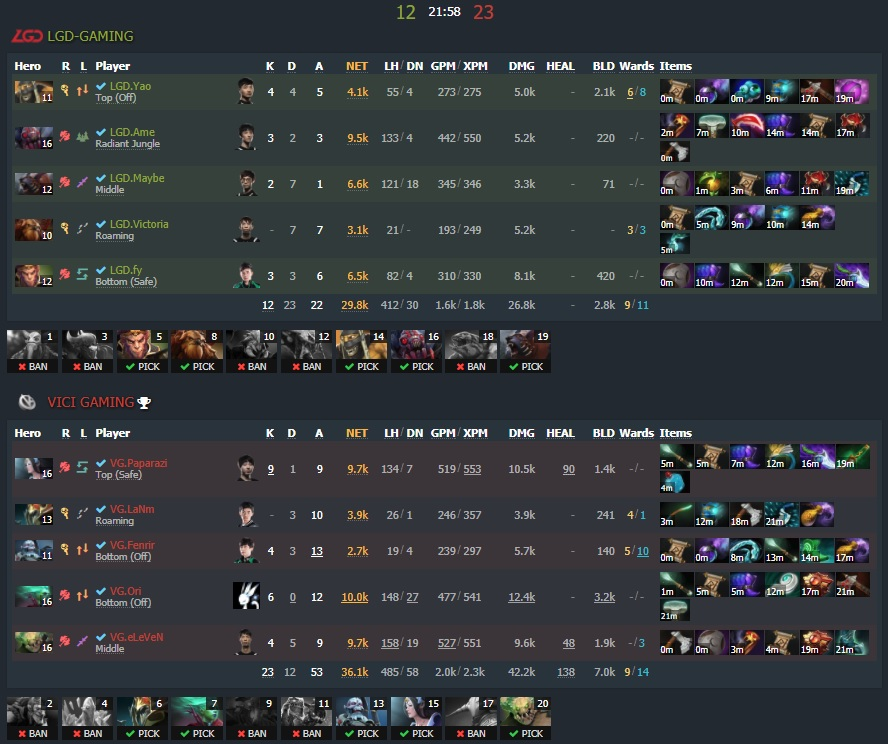 Game three - Image: Dotabuff