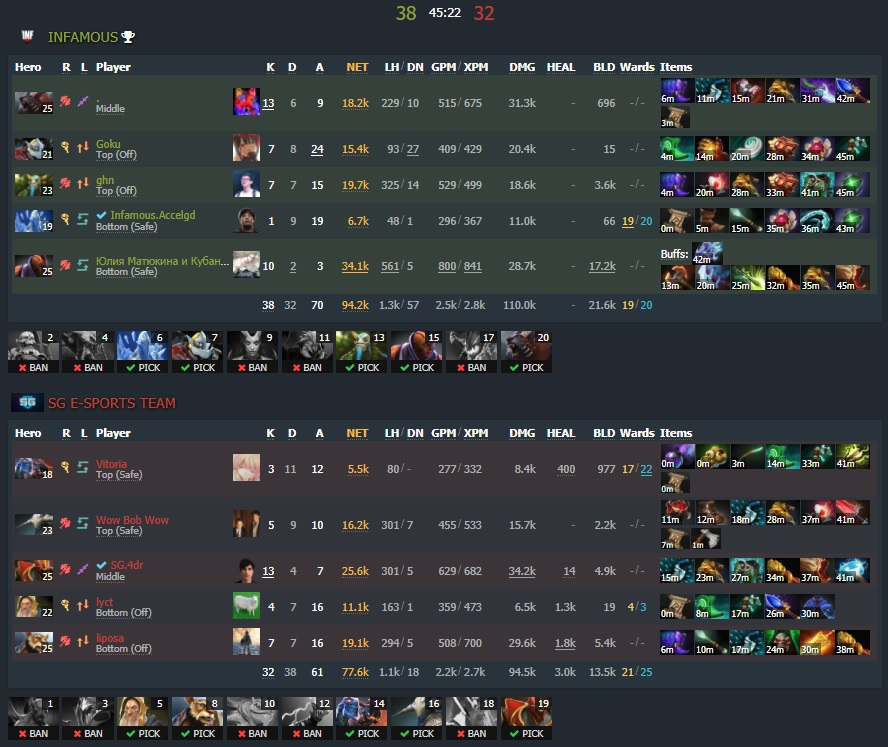 Game one - 1:0 - Image: Dotabuff