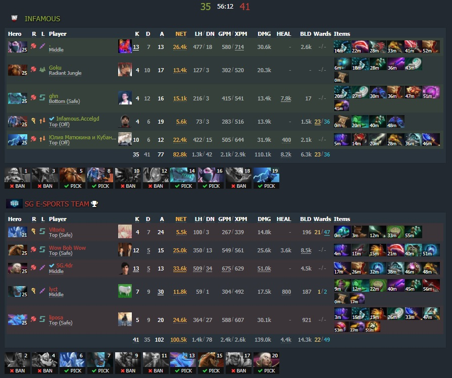 Game two - 1:1 - Image: Dotabuff