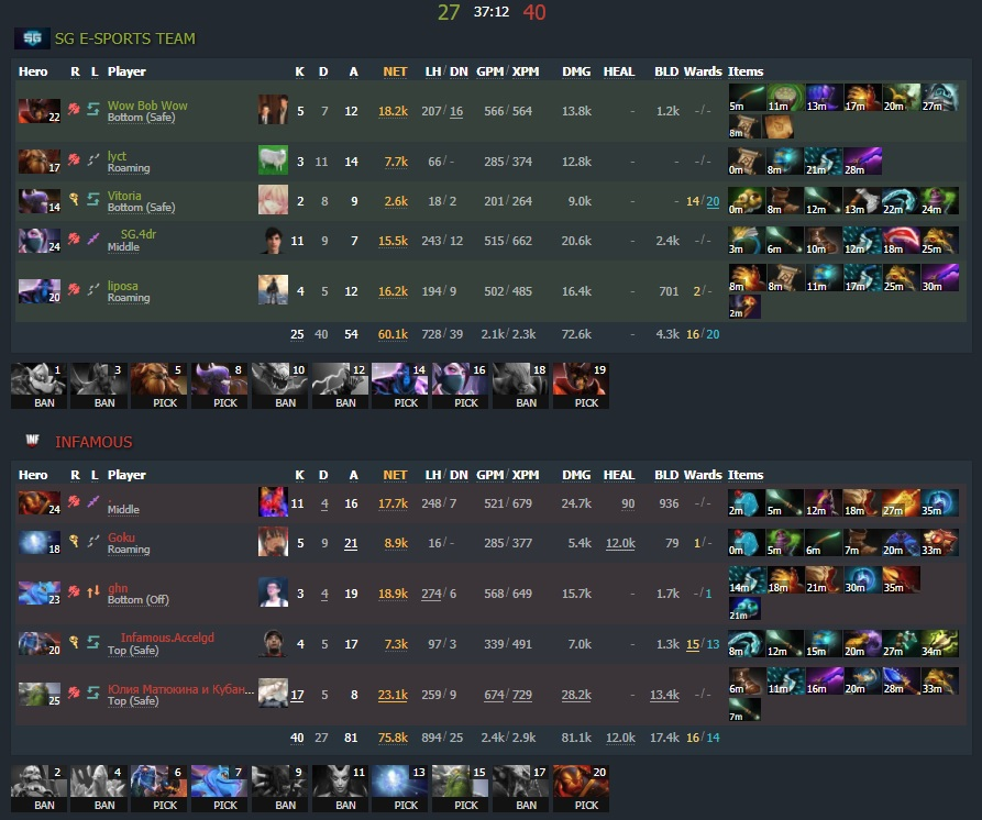 Game three - 2:1 - Image: Dotabuff