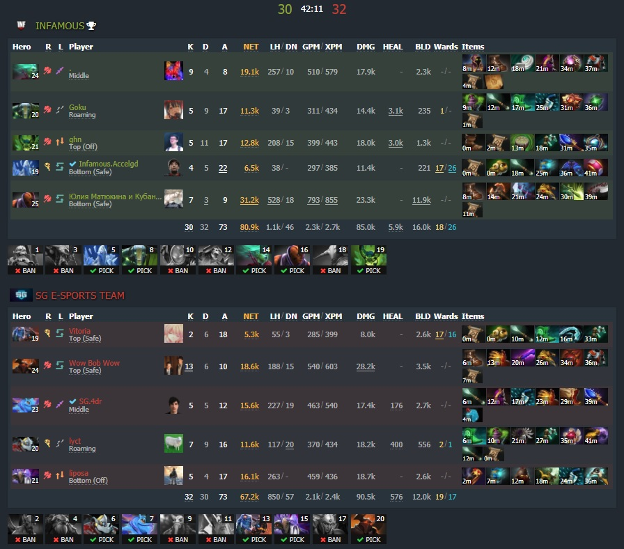 Game four - 3:1 - Image: Dotabuff