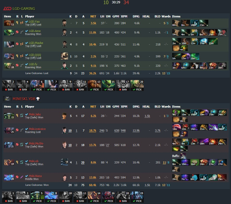 Game two - Image: Dotabuff