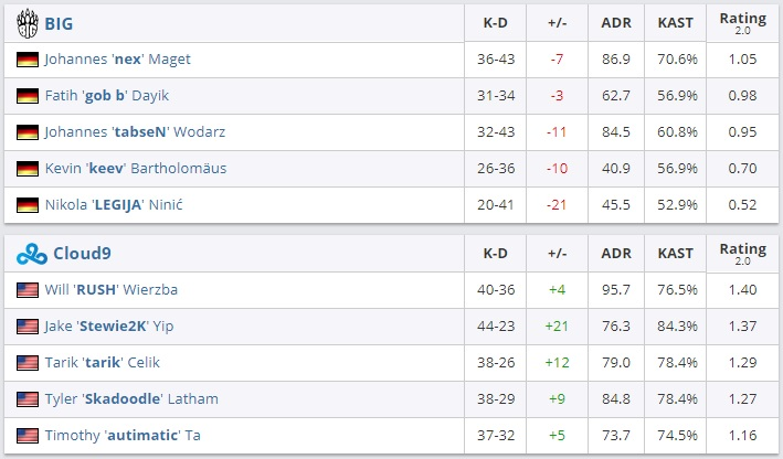 All maps stats by HLTV