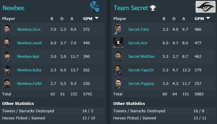 All maps stats - Secret vs Newbee - Image: Dotabuff