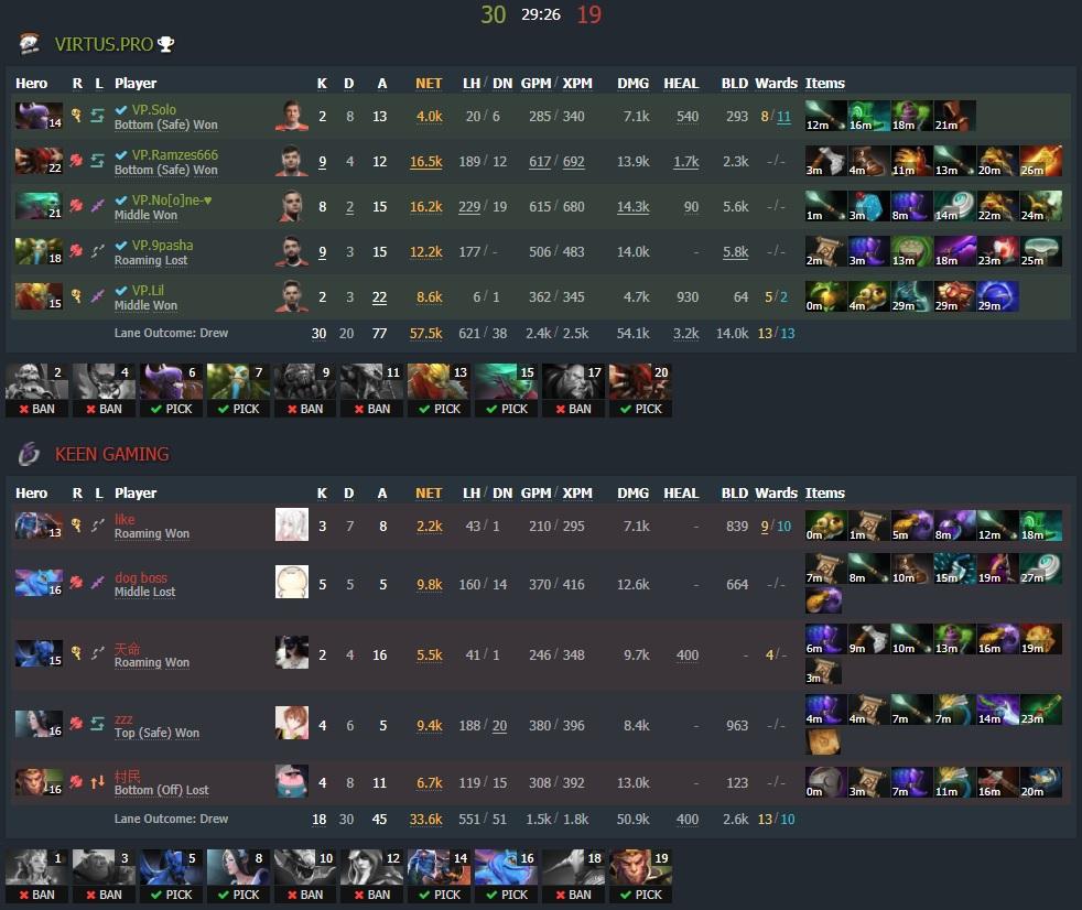 Virtus.pro vs Keen Gaming - Image: Dotabuff