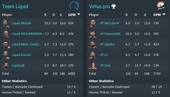 All maps stats - Virtus.pro vs Team Liquid - Image: Dotabuff