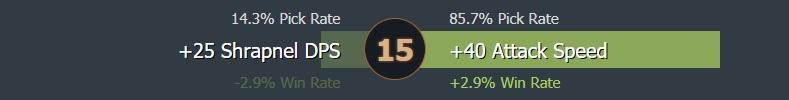 Level 15 talent usage - Image: Dotabuff