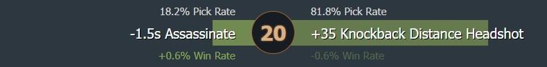 Level 20 talent usage - Image: Dotabuff