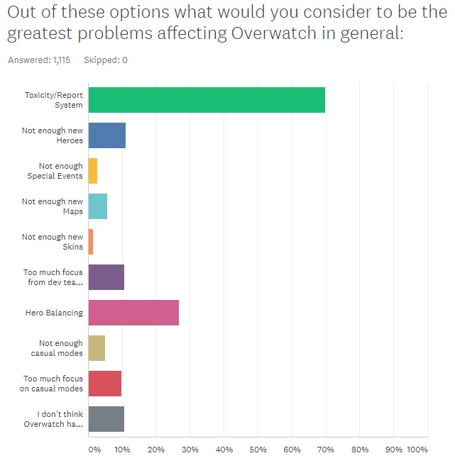 Problems affecting Overwatch in general