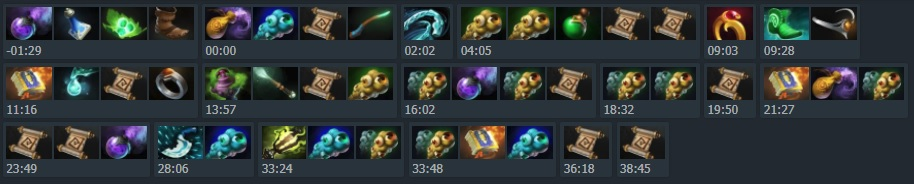 Dendi's item progression as a roamer Pudge - Match ID: 3340117042. In this game, he severely slowed down his own item build as the team required extra vision on the map. Image: Dotabuff